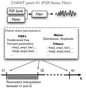 Chant control model