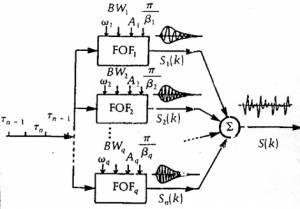 Schéma de principe du synthétiseur CHANT.