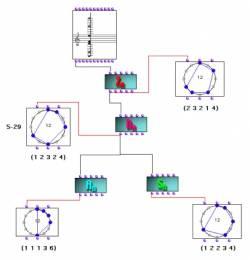 Fig. 2 - Architecture « paradigmatique » pour la théorie, l'analyse et la composition assistées par ordinateur basée sur le concept d'action d'un groupe (cyclique, diédral, affine et symétrique) sur un tempérament égal donné.