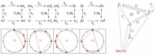 Fig. 3 - Quatre réseaux en relation d'isographie forte (Tk, Ih et Ms indiquant les opérations de transposition, inversion, et application affine) et limite d'un diagramme catégoriel.