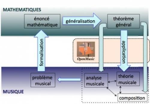 Fig. 5 - Schéma détaillant le double mouvement d'une dynamique mathémusicale dans le cas d'un problème musical formalisé et ensuite généralisé en vue d'une application au domaine de la théorie musicale, de l'analyse et de la composition assistées par ordinateur. Les applications de tous nos résultats ont été intégrées dans l'environnement OpenMusic, un langage de programmation visuelle pour la musique développé par l'équipe Représentations musicales de l'IRCAM et diffusé auprès de plus d'un millier d'utilisateurs (compositeurs, musiciens, chercheurs, enseignants, …).