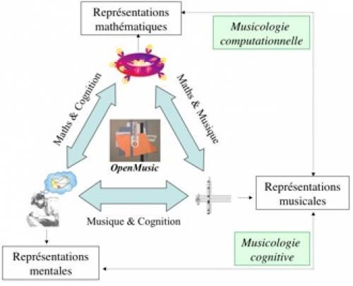 Fig. 6 - Schéma détaillant les rapports possibles entre « Théorie mathématique de la musique » et « Musicologie Cognitive » au sein d'une articulation plus générale concernant les mathématiques, la musique et la cognition.
