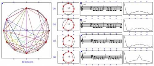 Fig. 7 - Matériau de base pour un test de psychologie expérimentale essayant de dégager la pertinence perceptive de l'utilisation de la DFT dans une tache de catégorisation des structures musicales.