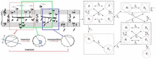 Fig. 8 - Exemple de modélisation informatique et construction d'un réseau transformationnel pour le Klavierstück III de Karlheinz Stockhausen (en suivant l'analyse de David Lewin.