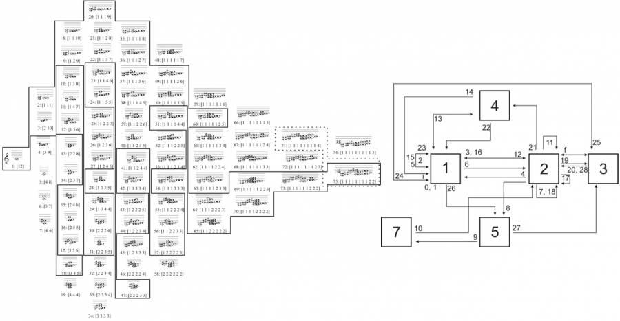 Une analyse de Lux Aeterna de G. Ligeti à l'aide du permutadohedre