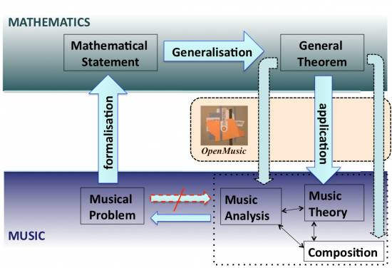 The double movement of a 'mathemusical' activity: from a musical problem to its formalization, generalization and final application to music
