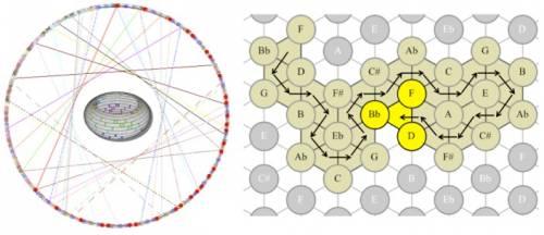 pavages-cercle-tonnetz.jpg