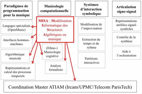 Fig. 1 - Positionnement du projet MISA dans l'organigramme des activités de recherche de l'équipe Représentations Musicales de l'IRCAM (responsable : Gérard Assayag).