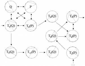 From M. Andreatta, « Calcul algébrique et calcul catégoriel en musique : aspects théoriques et informatiques », Le calcul de la musique, L. Pottier (éd.), Publications de l'université de Saint-Etienne, 2008, p. 429-477