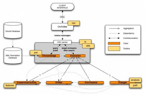 Orchidée class diagram